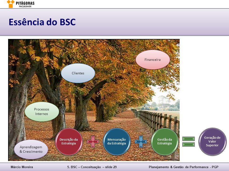 Essência do BSC Financeira Clientes Processos Internos