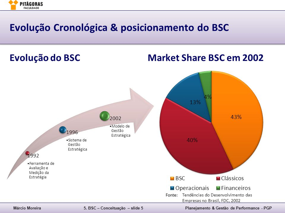Evolução Cronológica & posicionamento do BSC