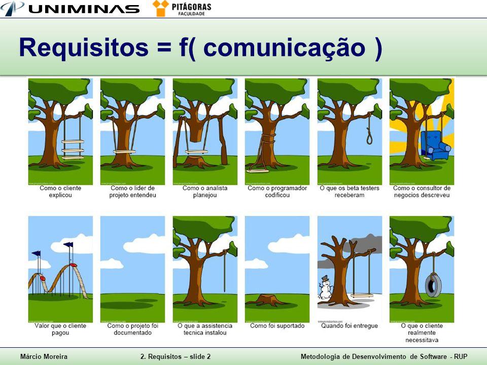 Requisitos = f( comunicação )