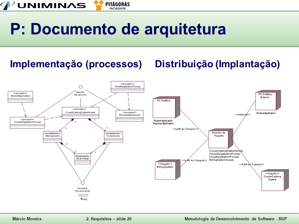 P: Documento de arquitetura
