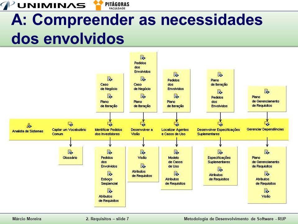 A: Compreender as necessidades dos envolvidos
