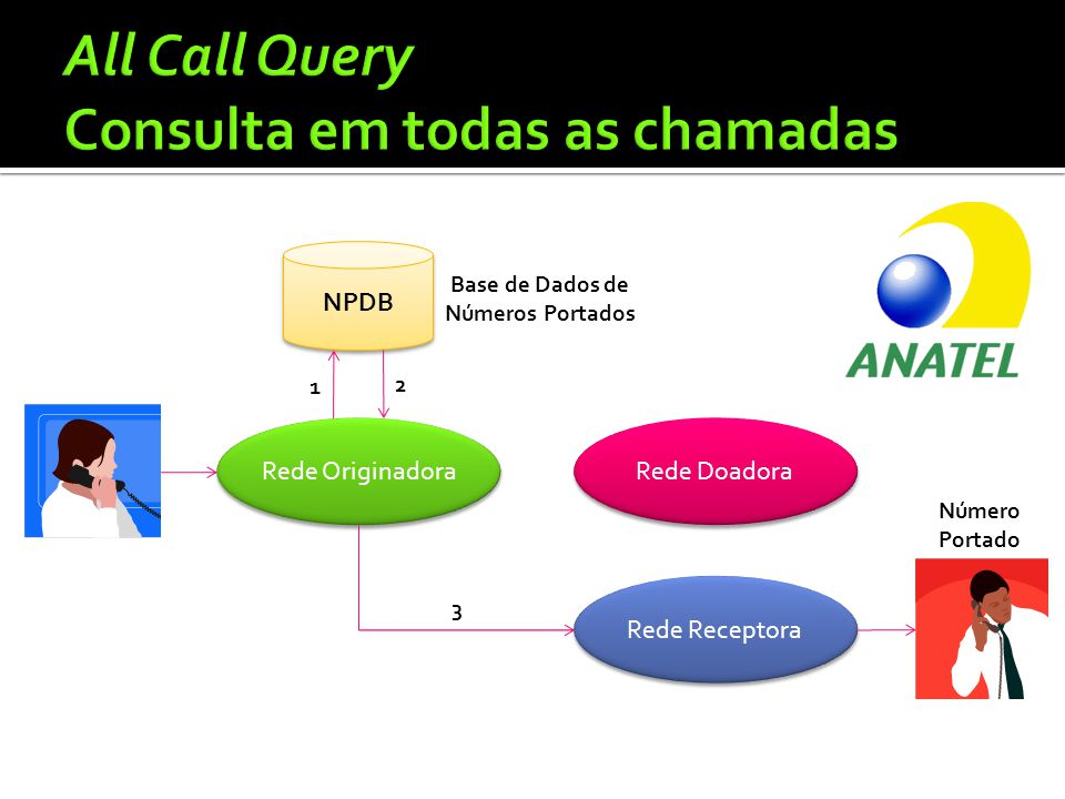 All Call Query Consulta em todas as chamadas