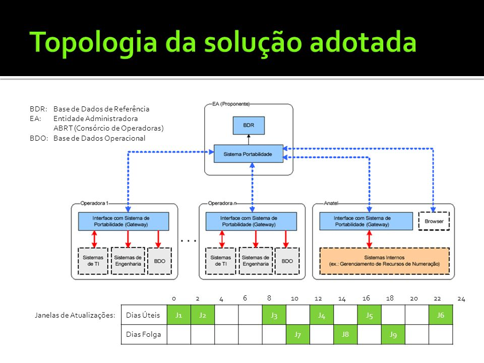 Topologia da solução adotada