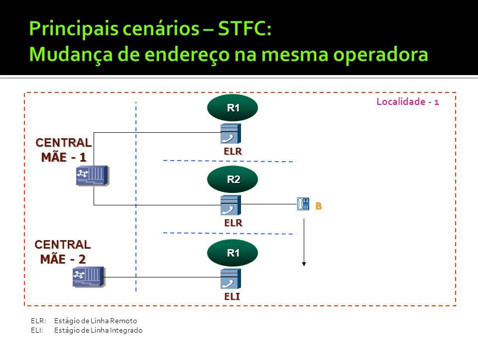 Principais cenários – STFC: Mudança de endereço na mesma operadora