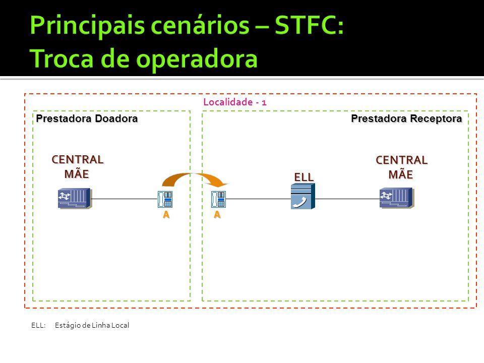 Principais cenários – STFC: Troca de operadora