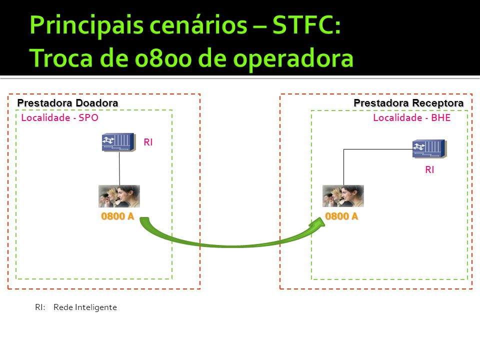 Principais cenários – STFC: Troca de 0800 de operadora
