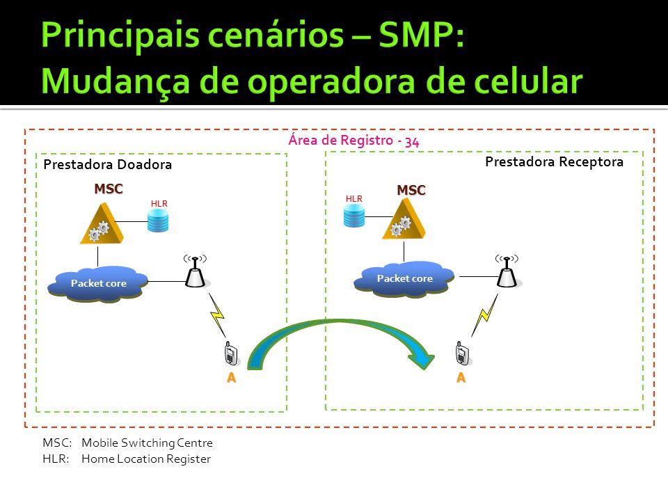Principais cenários – SMP: Mudança de operadora de celular