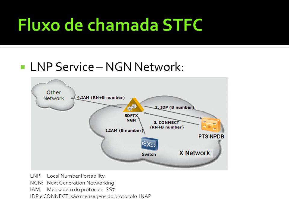 Fluxo de chamada STFC LNP Service – NGN Network:
