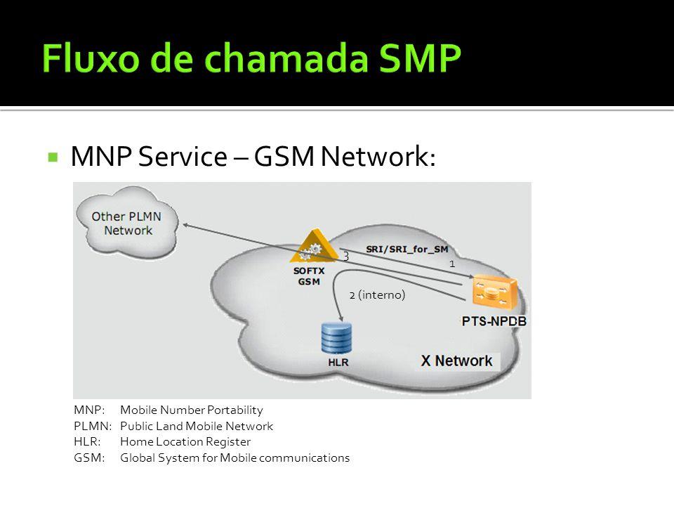 Fluxo de chamada SMP MNP Service – GSM Network: 3 1 2 (interno)