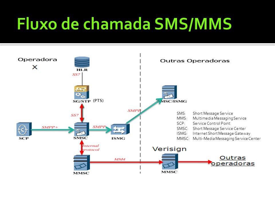 Fluxo de chamada SMS/MMS