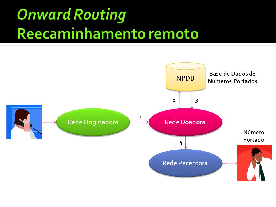 Onward Routing Reecaminhamento remoto
