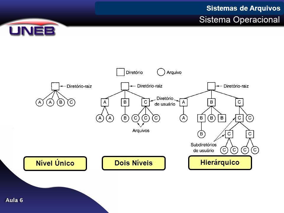 Sistemas de Arquivos Nível Único Dois Níveis Hierárquico
