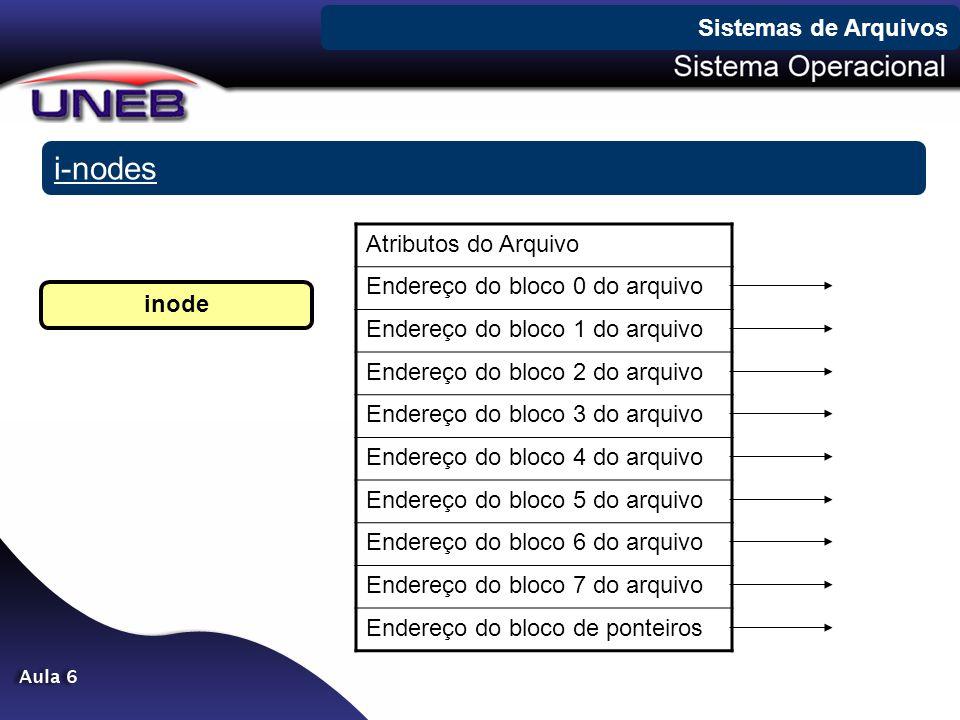 i-nodes Sistemas de Arquivos Atributos do Arquivo