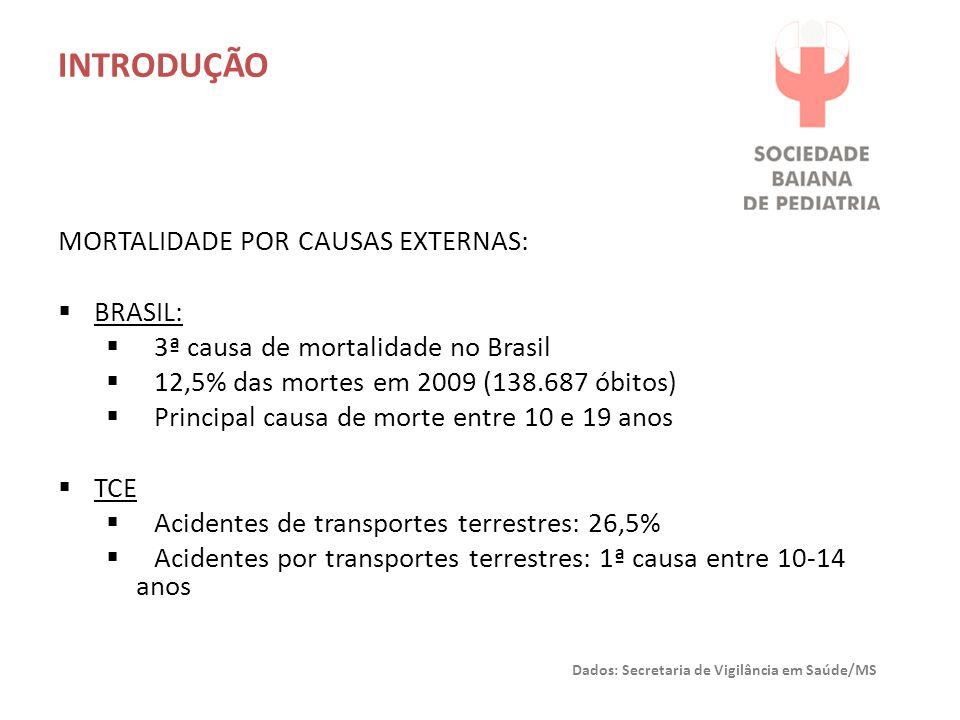 INTRODUÇÃO Mortalidade por Causas Externas: Brasil: