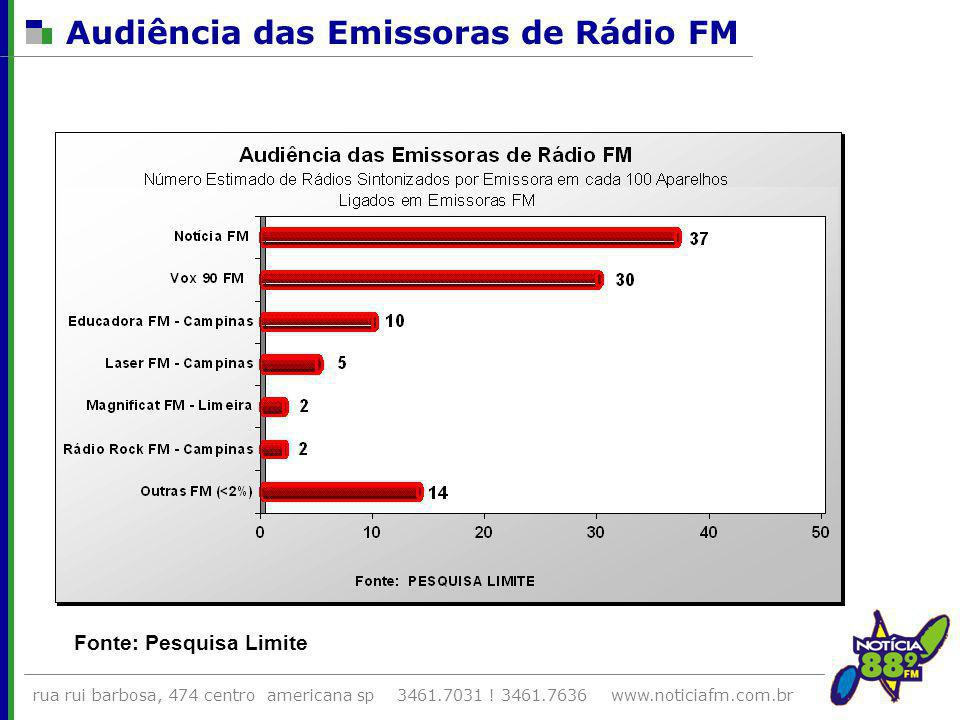 Audiência das Emissoras de Rádio FM