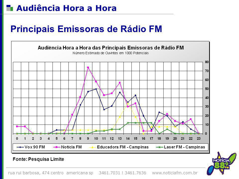 Principais Emissoras de Rádio FM