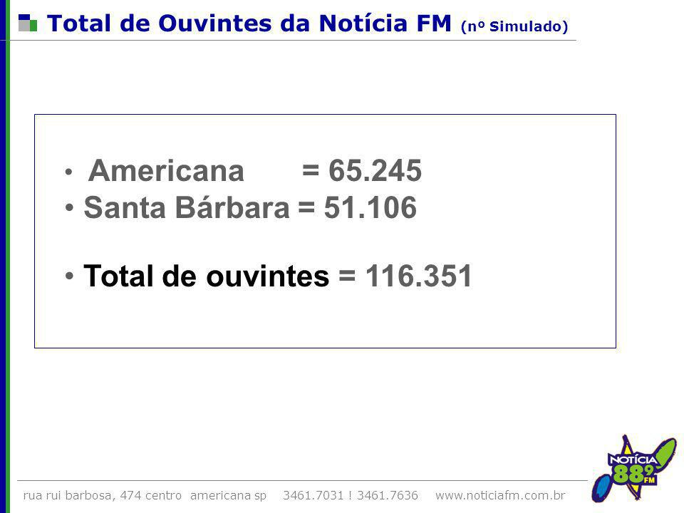 Santa Bárbara = 51.106 Total de ouvintes = 116.351 Americana = 65.245