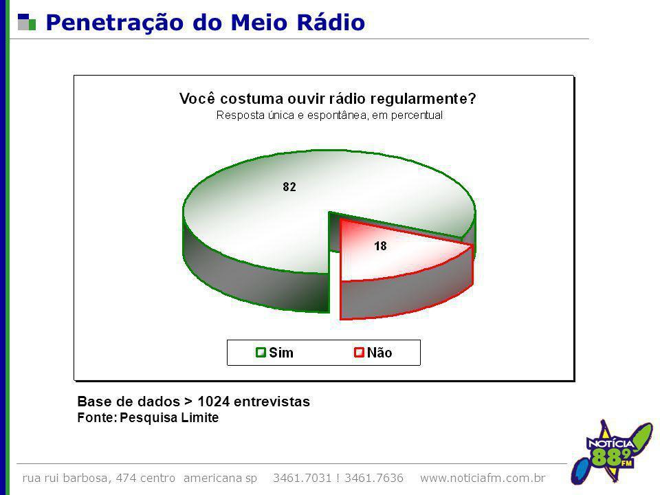 Penetração do Meio Rádio