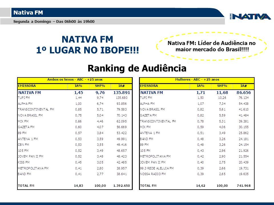 Nativa FM: Líder de Audiência no maior mercado do Brasil!!!!