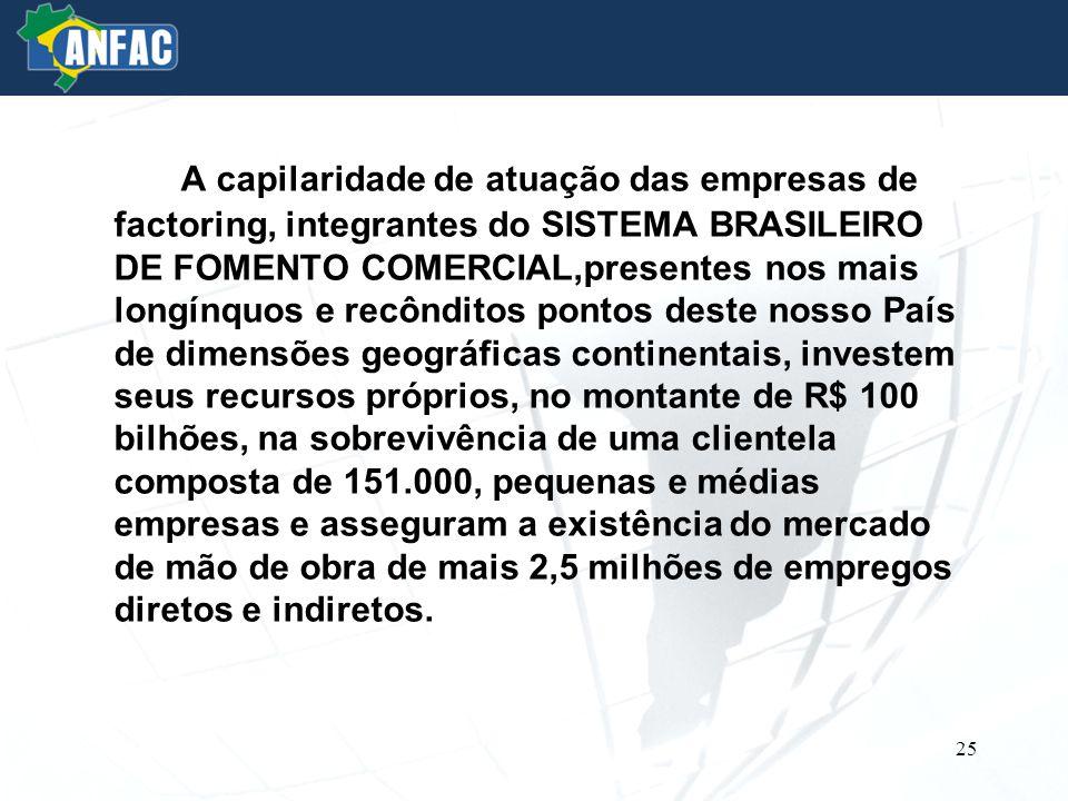 A capilaridade de atuação das empresas de factoring, integrantes do SISTEMA BRASILEIRO DE FOMENTO COMERCIAL,presentes nos mais longínquos e recônditos pontos deste nosso País de dimensões geográficas continentais, investem seus recursos próprios, no montante de R$ 100 bilhões, na sobrevivência de uma clientela composta de 151.000, pequenas e médias empresas e asseguram a existência do mercado de mão de obra de mais 2,5 milhões de empregos diretos e indiretos.