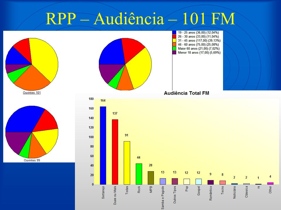 RPP – Audiência – 101 FM