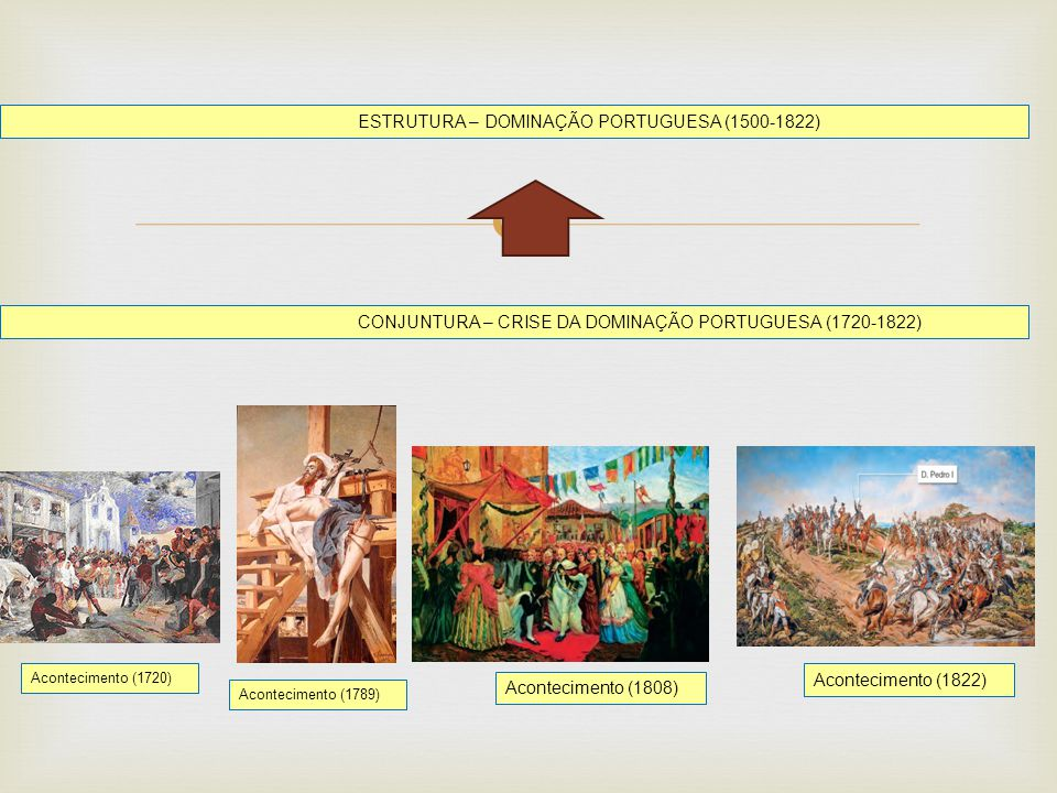 ESTRUTURA – DOMINAÇÃO PORTUGUESA (1500-1822)