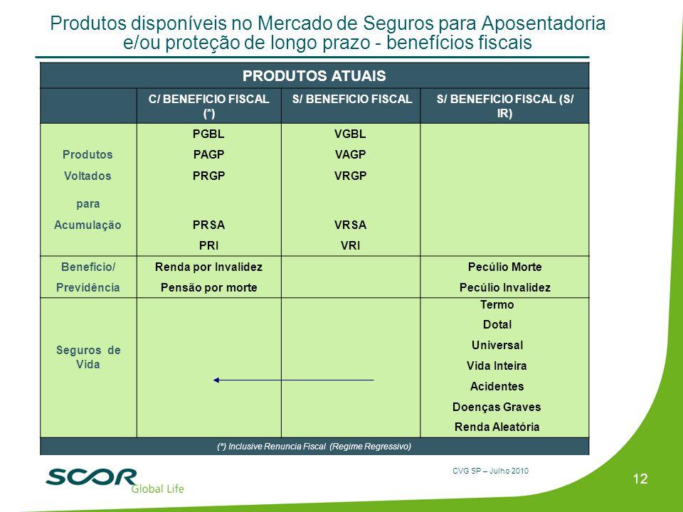 C/ BENEFICIO FISCAL (*) S/ BENEFICIO FISCAL (S/ IR)