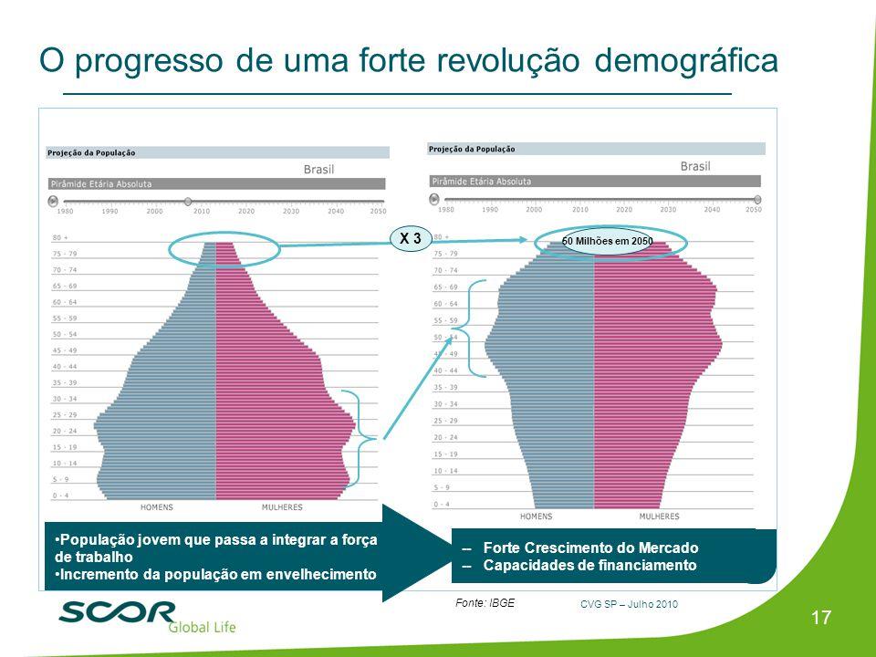 O progresso de uma forte revolução demográfica