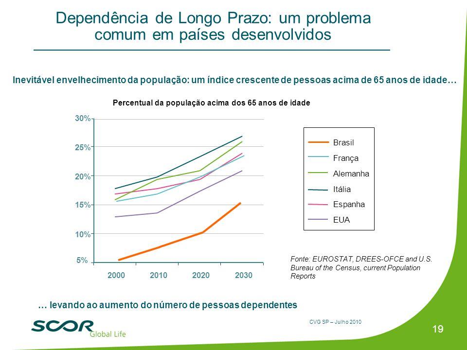 Dependência de Longo Prazo: um problema comum em países desenvolvidos