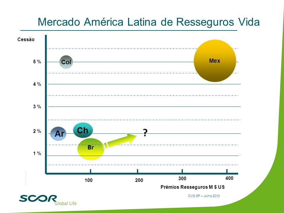 Mercado América Latina de Resseguros Vida