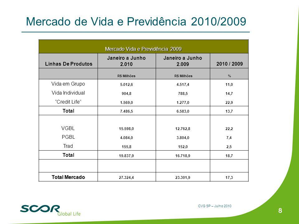 Mercado de Vida e Previdência 2010/2009