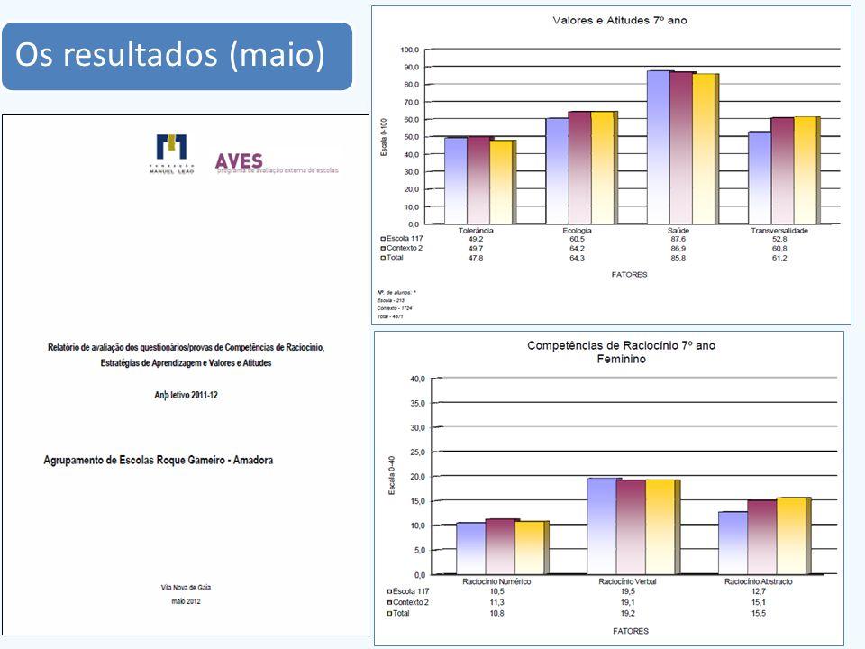 Os resultados (maio)