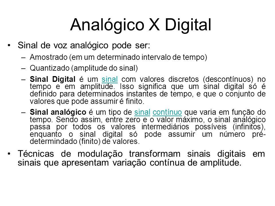 Analógico X Digital Sinal de voz analógico pode ser: