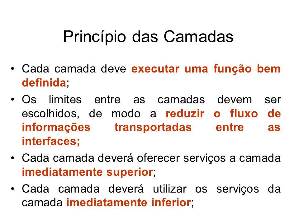 Princípio das Camadas Cada camada deve executar uma função bem definida;