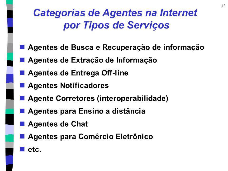 Categorias de Agentes na Internet por Tipos de Serviços