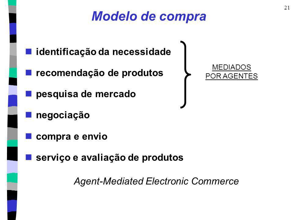Modelo de compra identificação da necessidade recomendação de produtos