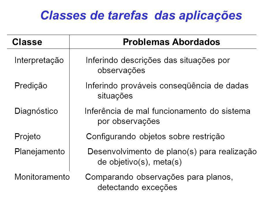 Classes de tarefas das aplicações