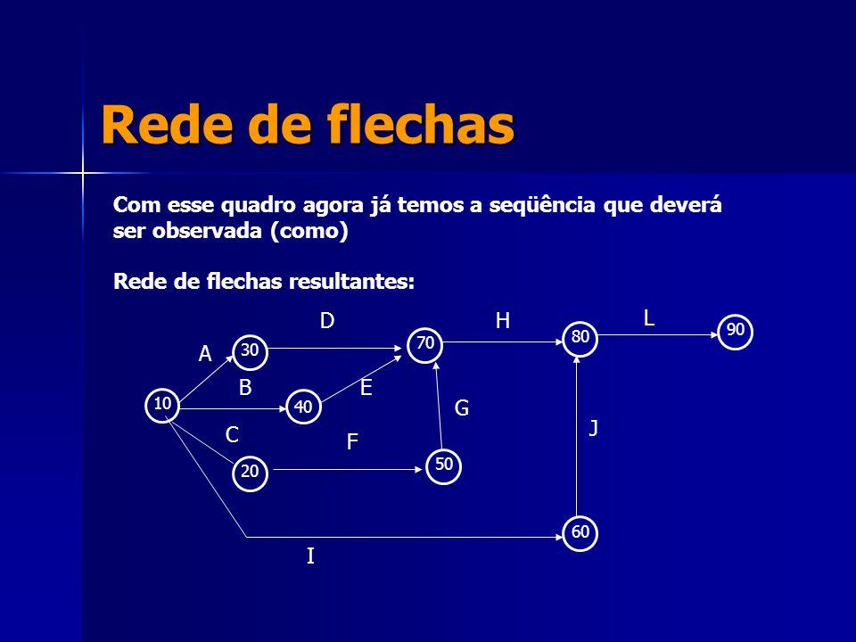 Rede de flechas Com esse quadro agora já temos a seqüência que deverá ser observada (como) Rede de flechas resultantes: