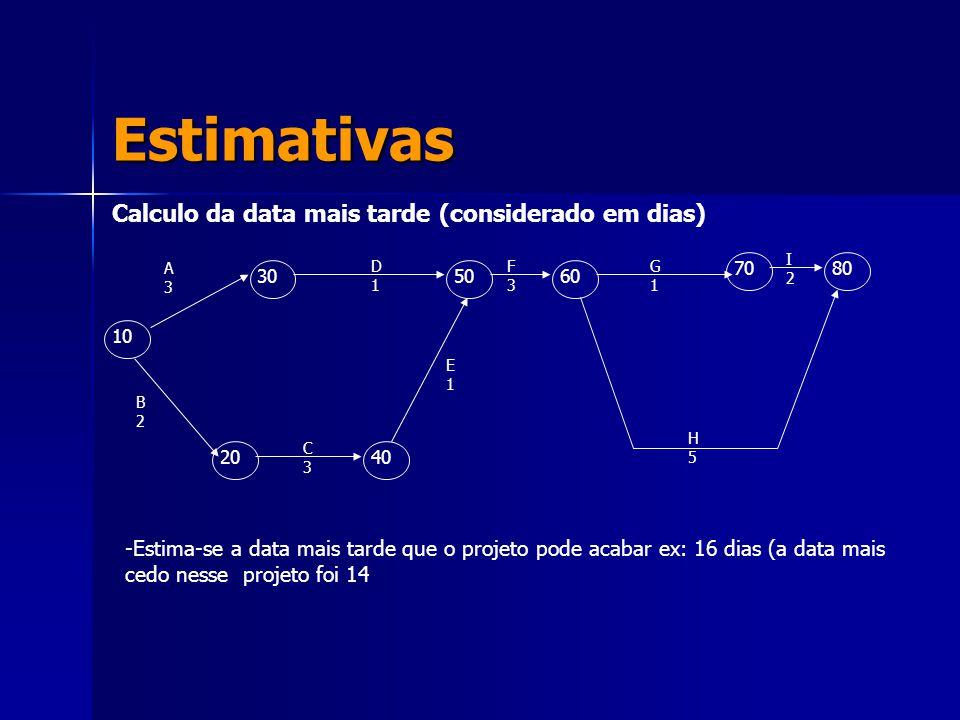 Estimativas Calculo da data mais tarde (considerado em dias)