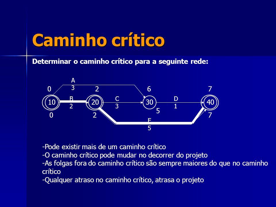 Caminho crítico Determinar o caminho crítico para a seguinte rede: 10