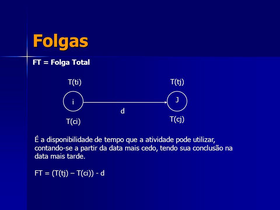 Folgas FT = Folga Total T(ti) T(tj) J i d T(cj) T(ci)