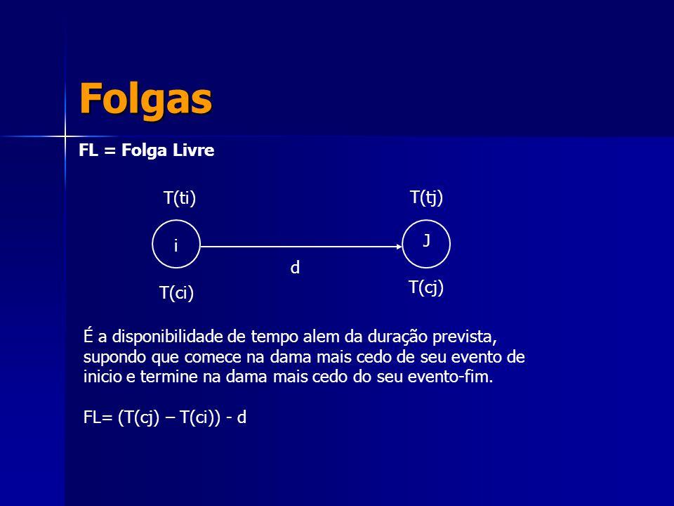 Folgas FL = Folga Livre T(ti) T(tj) J i d T(cj) T(ci)