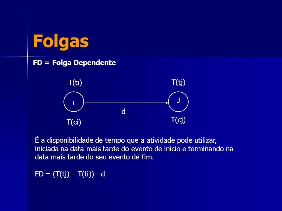 Folgas FD = Folga Dependente T(ti) T(tj) J i d T(cj) T(ci)