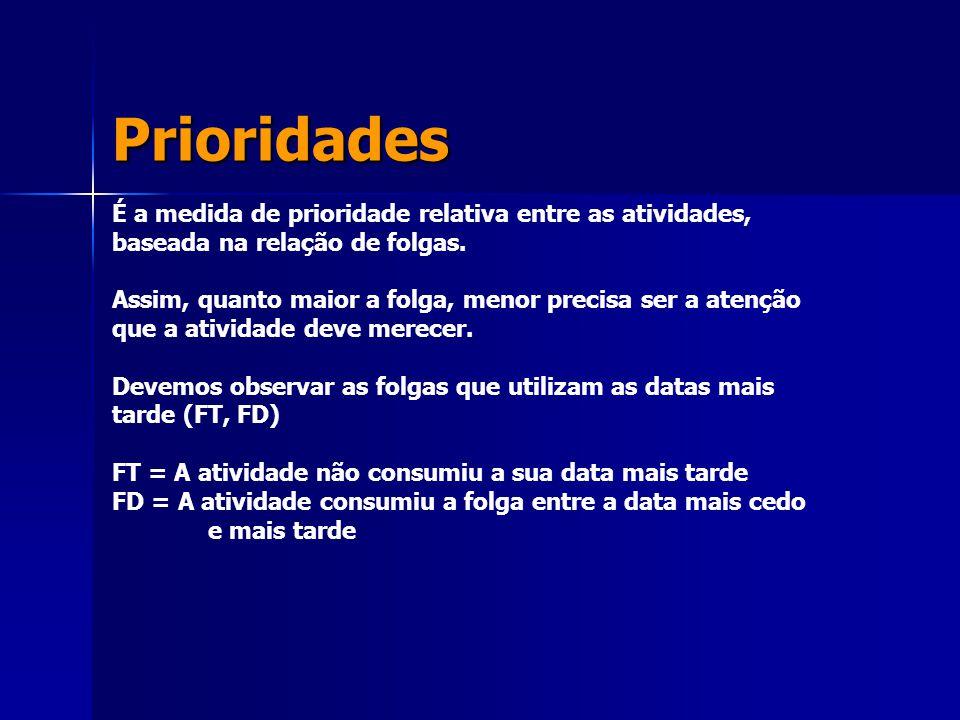 Prioridades É a medida de prioridade relativa entre as atividades, baseada na relação de folgas.