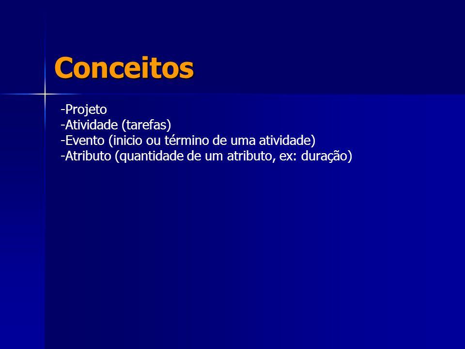 Conceitos Projeto Atividade (tarefas)
