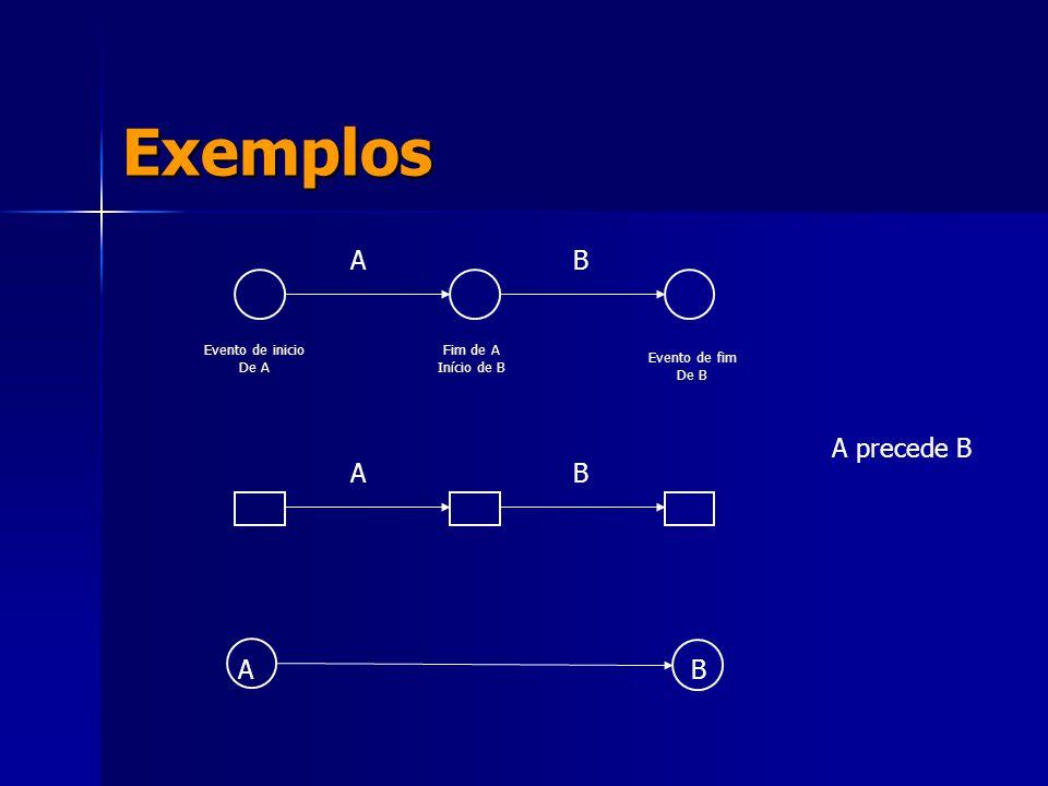 Exemplos A B A precede B A B A B Evento de inicio De A Evento de fim