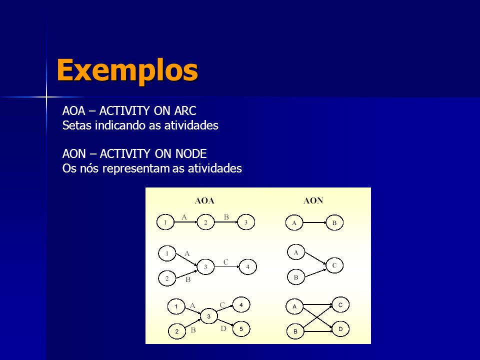Exemplos AOA – ACTIVITY ON ARC Setas indicando as atividades