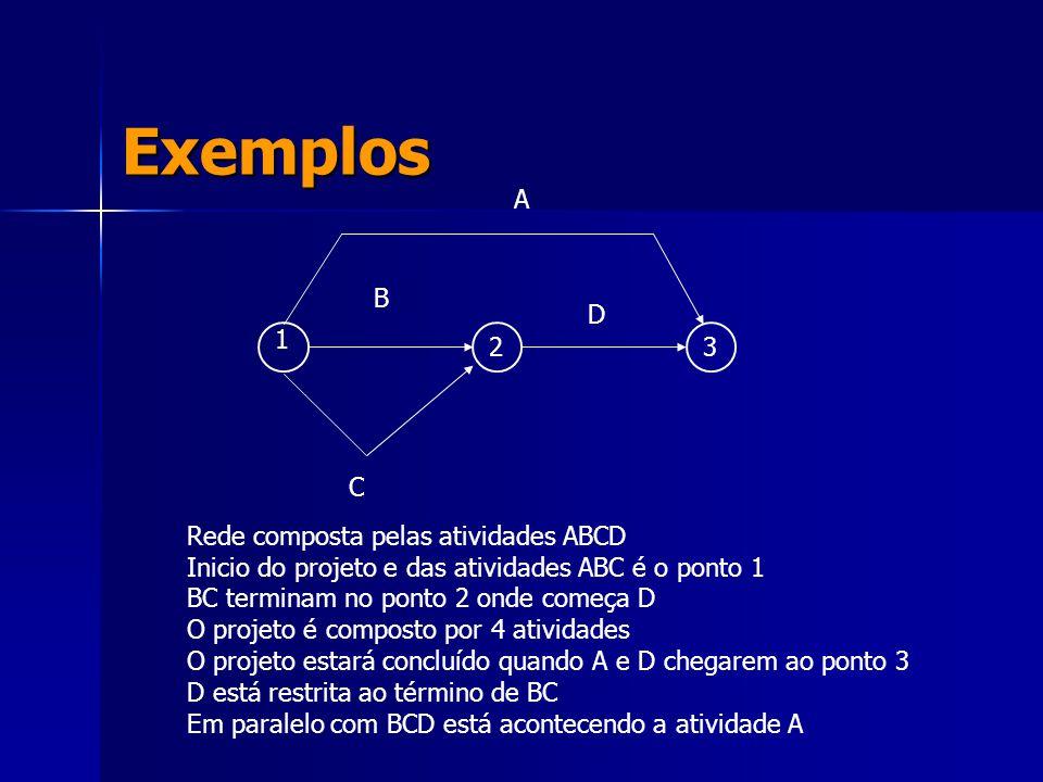 Exemplos A B C D 1 2 3 Rede composta pelas atividades ABCD