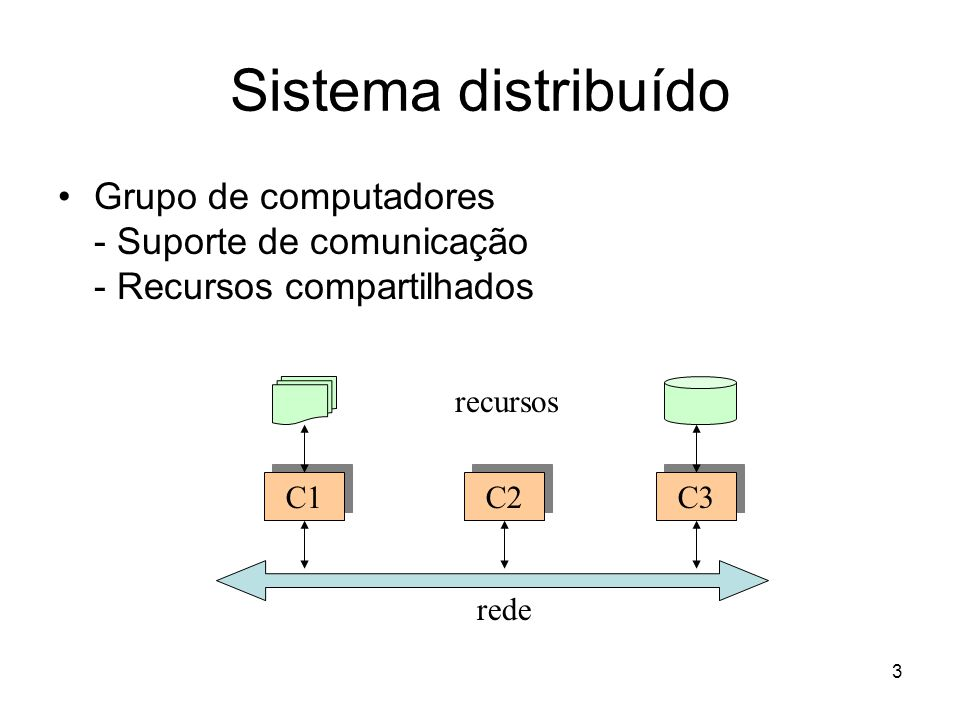 Sistema distribuído Grupo de computadores - Suporte de comunicação - Recursos compartilhados. C1. C3.