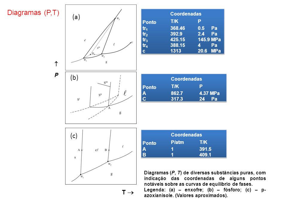 Diagramas (P,T) (a) (b) (c) T   P Ponto Coordenadas T/K P tr1 tr2